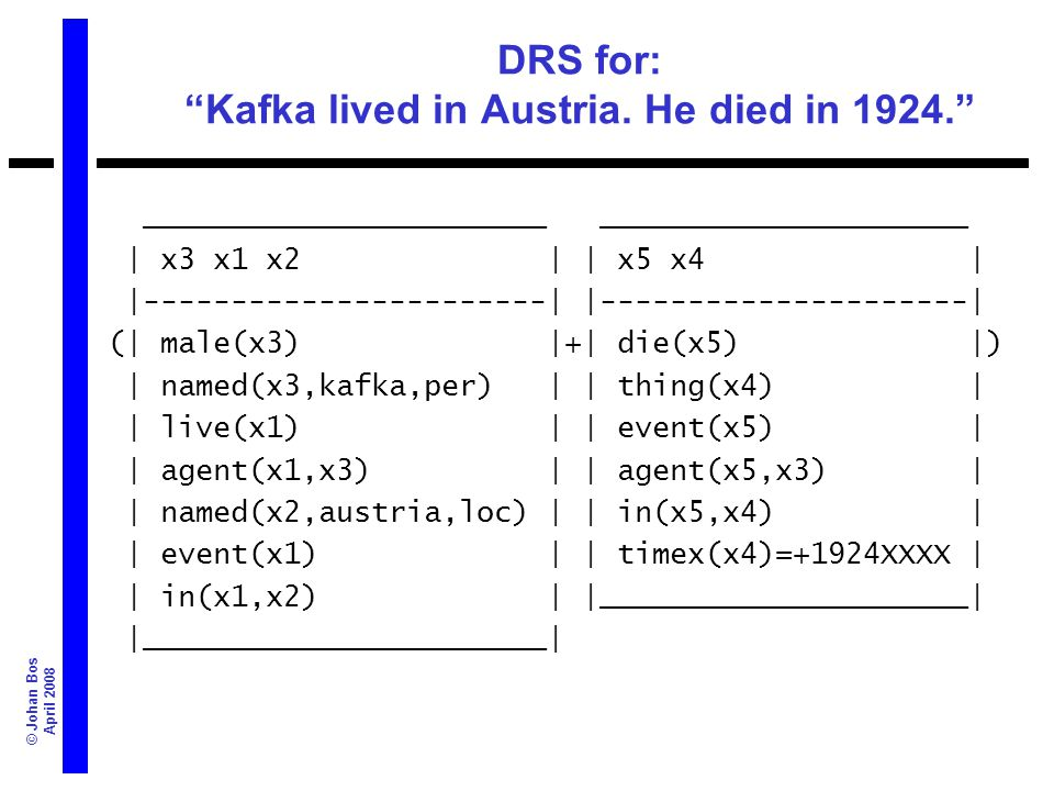 © Johan Bos April 2008 DRS for: Kafka lived in Austria. He died in 1924. _______________________ _____________________ | x3 x1 x2 | | x5 x4 | |-------