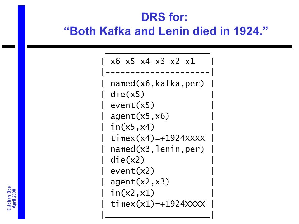 © Johan Bos April 2008 DRS for: Both Kafka and Lenin died in 1924. _____________________ | x6 x5 x4 x3 x2 x1 | |---------------------| | named(x6,kafk