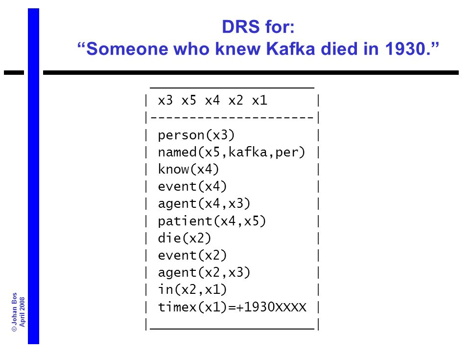 © Johan Bos April 2008 DRS for: Someone who knew Kafka died in 1930. _____________________ | x3 x5 x4 x2 x1 | |---------------------| | person(x3) | |