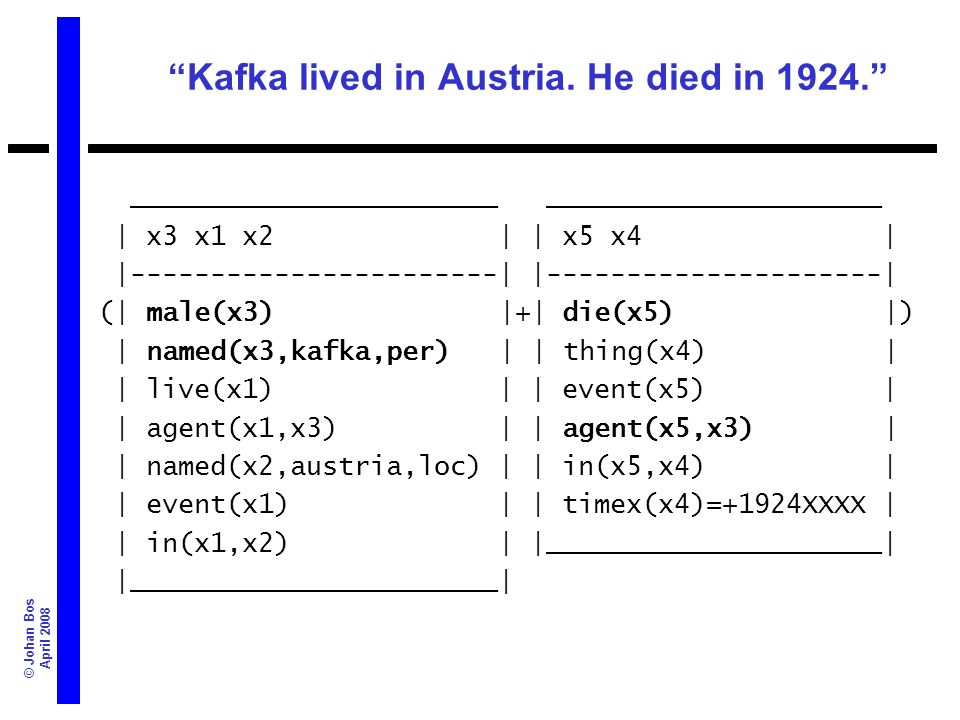 © Johan Bos April 2008 Kafka lived in Austria. He died in 1924.