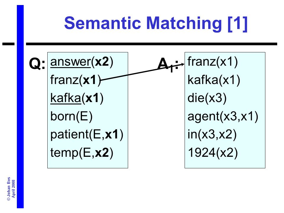 © Johan Bos April 2008 Semantic Matching [1] answer(x2) franz(x1) kafka(x1) born(E) patient(E,x1) temp(E,x2) franz(x1) kafka(x1) die(x3) agent(x3,x1) in(x3,x2) 1924(x2) Q:A1:A1: