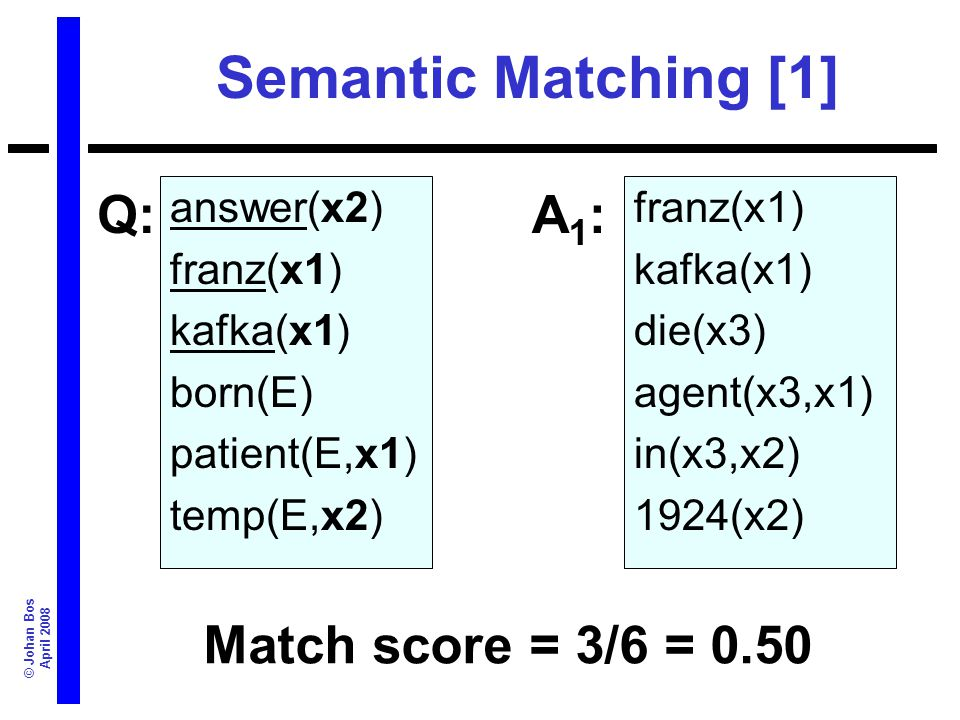 © Johan Bos April 2008 Semantic Matching [1] answer(x2) franz(x1) kafka(x1) born(E) patient(E,x1) temp(E,x2) Match score = 3/6 = 0.50 Q:A1:A1: franz(x1) kafka(x1) die(x3) agent(x3,x1) in(x3,x2) 1924(x2)