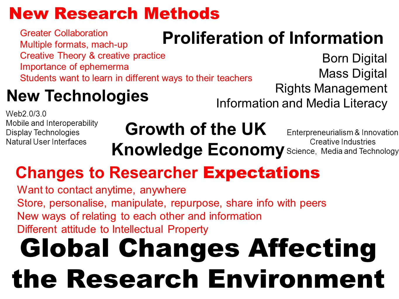 Global Changes Affecting the Research Environment Growth of the UK Knowledge Economy Enterpreneurialism & Innovation Creative Industries Science, Media and Technology New Technologies Web2.0/3.0 Mobile and Interoperability Display Technologies Natural User Interfaces Proliferation of Information Born Digital Mass Digital Rights Management Information and Media Literacy Changes to Researcher Expectations Want to contact anytime, anywhere Store, personalise, manipulate, repurpose, share info with peers New ways of relating to each other and information Different attitude to Intellectual Property New Research Methods Greater Collaboration Multiple formats, mach-up Creative Theory & creative practice Importance of ephemerma Students want to learn in different ways to their teachers