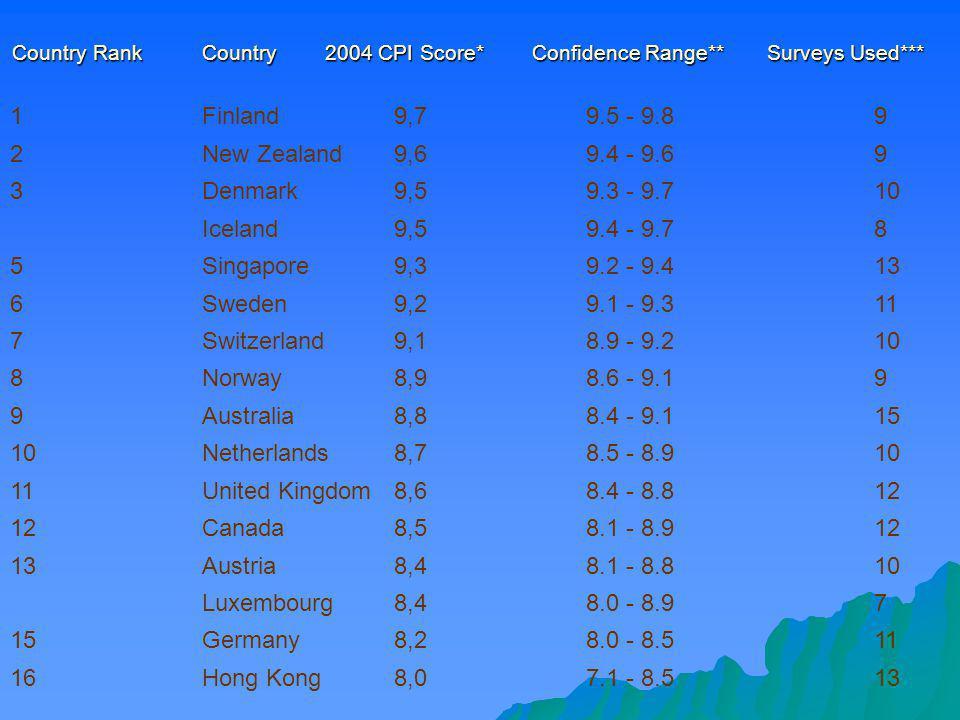 Country Rank Country 2004 CPI Score* Confidence Range** Surveys Used*** 1Finland9,79.5 - 9.89 2New Zealand9,69.4 - 9.69 3Denmark9,59.3 - 9.710 Iceland
