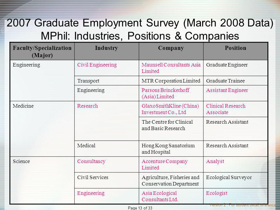 Version 2 : For student detail reference Page 13 of 33 2007 Graduate Employment Survey (March 2008 Data) MPhil: Industries, Positions & Companies Faculty/Specialization (Major) IndustryCompanyPosition EngineeringCivil EngineeringMaunsell Consultants Asia Limited Graduate Engineer TransportMTR Corporation LimitedGraduate Trainee EngineeringParsons Brinckerhoff (Asia) Limited Assistant Engineer MedicineResearchGlaxoSmithKline (China) Investment Co., Ltd Clinical Research Associate The Centre for Clinical and Basic Research Research Assistant MedicalHong Kong Sanatorium and Hospital Research Assistant ScienceConsultancyAccenture Company Limited Analyst Civil ServicesAgriculture, Fisheries and Conservation Department Ecological Surveyor EngineeringAsia Ecological Consultants Ltd.