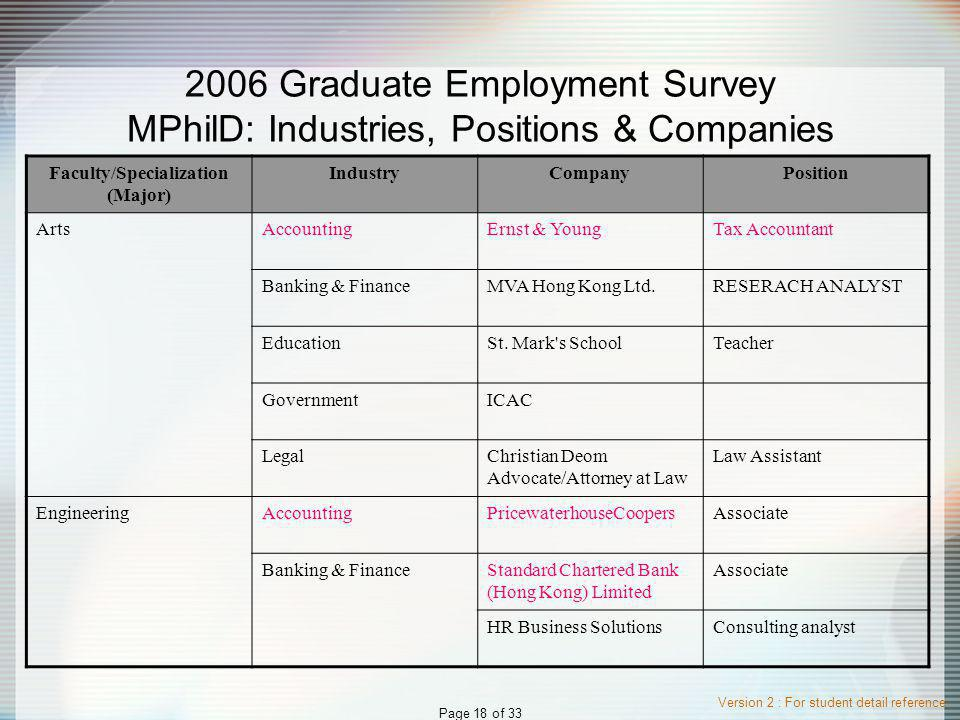 Version 2 : For student detail reference Page 18 of 33 2006 Graduate Employment Survey MPhilD: Industries, Positions & Companies Faculty/Specialization (Major) IndustryCompanyPosition ArtsAccountingErnst & YoungTax Accountant Banking & FinanceMVA Hong Kong Ltd.RESERACH ANALYST EducationSt.