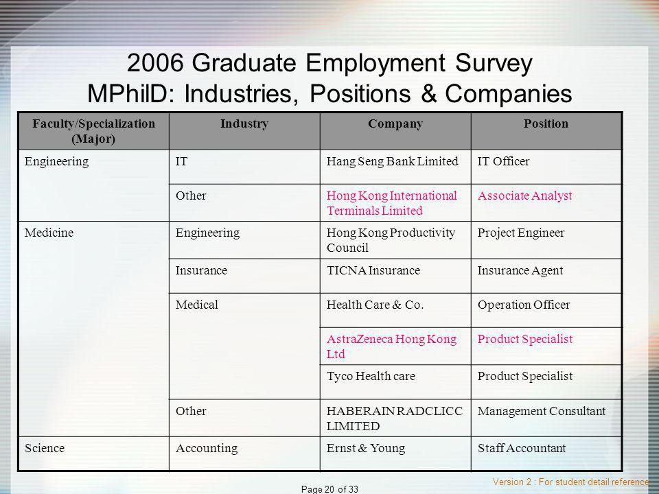 Version 2 : For student detail reference Page 20 of 33 2006 Graduate Employment Survey MPhilD: Industries, Positions & Companies Faculty/Specialization (Major) IndustryCompanyPosition EngineeringITHang Seng Bank LimitedIT Officer OtherHong Kong International Terminals Limited Associate Analyst MedicineEngineeringHong Kong Productivity Council Project Engineer InsuranceTICNA InsuranceInsurance Agent MedicalHealth Care & Co.Operation Officer AstraZeneca Hong Kong Ltd Product Specialist Tyco Health careProduct Specialist OtherHABERAIN RADCLICC LIMITED Management Consultant ScienceAccountingErnst & YoungStaff Accountant