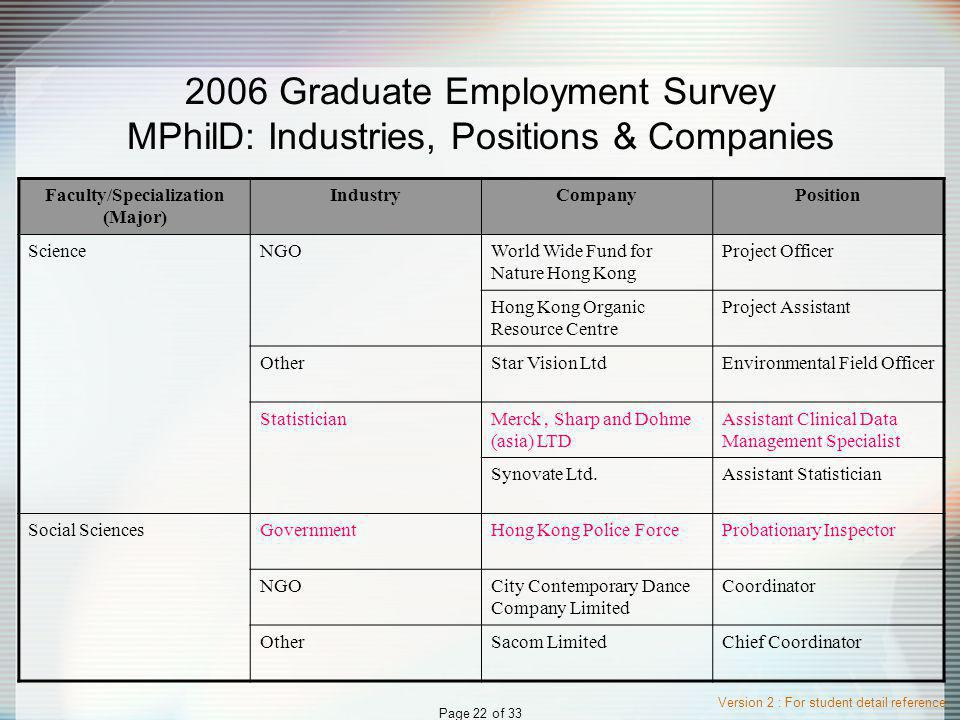 Version 2 : For student detail reference Page 22 of 33 2006 Graduate Employment Survey MPhilD: Industries, Positions & Companies Faculty/Specialization (Major) IndustryCompanyPosition ScienceNGOWorld Wide Fund for Nature Hong Kong Project Officer Hong Kong Organic Resource Centre Project Assistant OtherStar Vision LtdEnvironmental Field Officer StatisticianMerck, Sharp and Dohme (asia) LTD Assistant Clinical Data Management Specialist Synovate Ltd.Assistant Statistician Social SciencesGovernmentHong Kong Police ForceProbationary Inspector NGOCity Contemporary Dance Company Limited Coordinator OtherSacom LimitedChief Coordinator