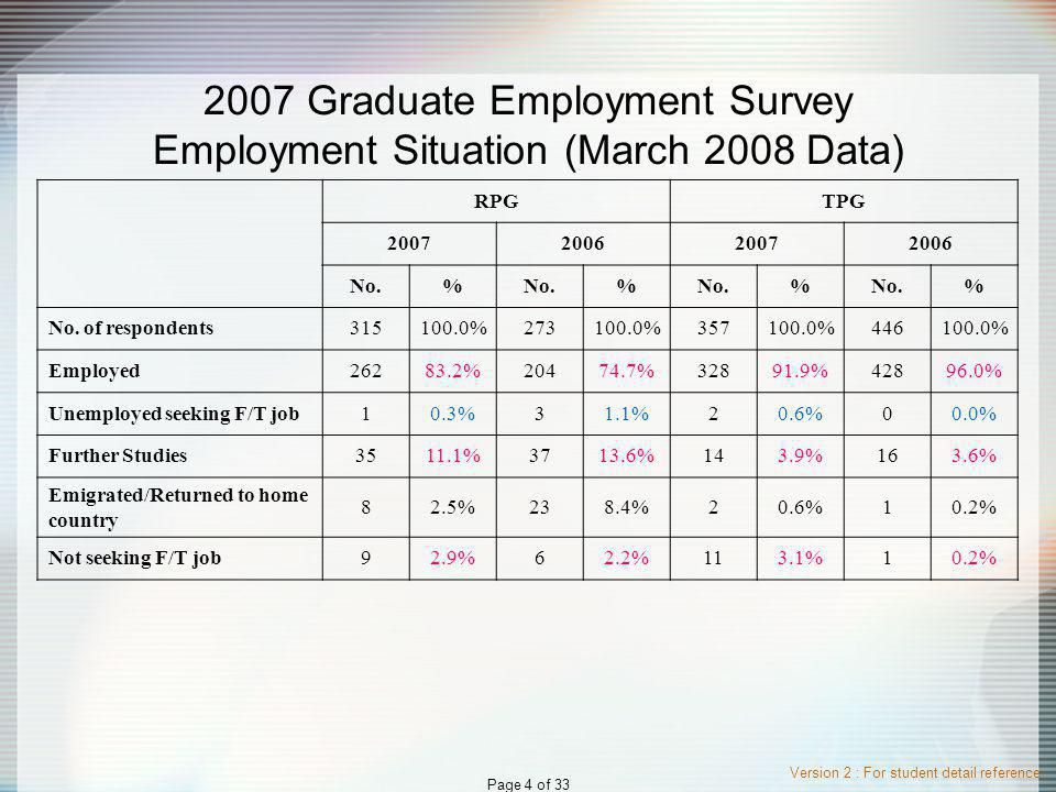 Version 2 : For student detail reference Page 4 of 33 2007 Graduate Employment Survey Employment Situation (March 2008 Data) RPGTPG 2007200620072006 No.% % % % No.