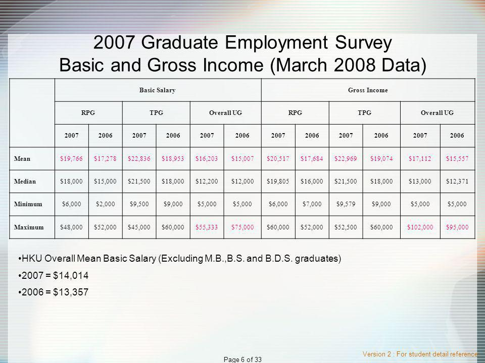 Version 2 : For student detail reference Page 7 of 33 2007 Graduate Employment Survey Time Taken to Secure Employment (March 2008 Data) By the end of % of new graduates who have secured employment RPGTPGOverall UG 200720062007200620072006 May or before38.6%30.6%27.7%37.7%31.7%30.3% June48.7%37.5%55.8%63.5%49.1%50.3% July56.3%45.1%75.9%79.4%65.4%68.5% August67.0%55.6%89.2%88.1%80.7%83.8% September78.2%76.4%93.5%94.2%87.9%89.8% October83.8%80.6%95.3%96.1%92.9%94.3% November88.8%87.5%95.3%98.1%94.5%95.8% December92.4%96.5%96.8%98.7%95.7%97.1% January95.9%98.6%98.2%99.7%96.9%97.9% February100.0%