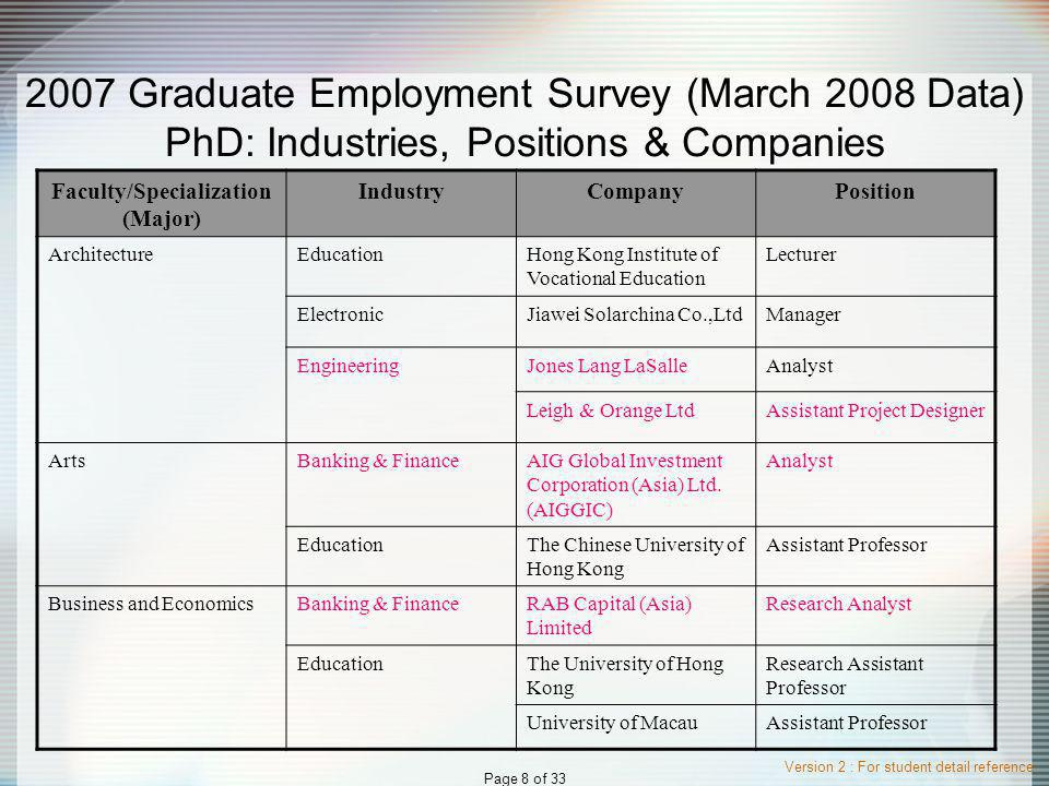 Version 2 : For student detail reference Page 19 of 33 2006 Graduate Employment Survey MPhilD: Industries, Positions & Companies Faculty/Specialization (Major) IndustryCompanyPosition EngineeringBanking & FinanceMorgan StanleyAnalyst EducationDiocesan Preparatory School Teacher EngineeringASM Assembly Automation Ltd Electronic Engineer Brand New Technology Ltd Marketing Executive Gemalgo Technologies Limited Quality Engineer Hong Kong United Dockyard Trainee RerintEngineer GovernmentICACAssistant Investigator