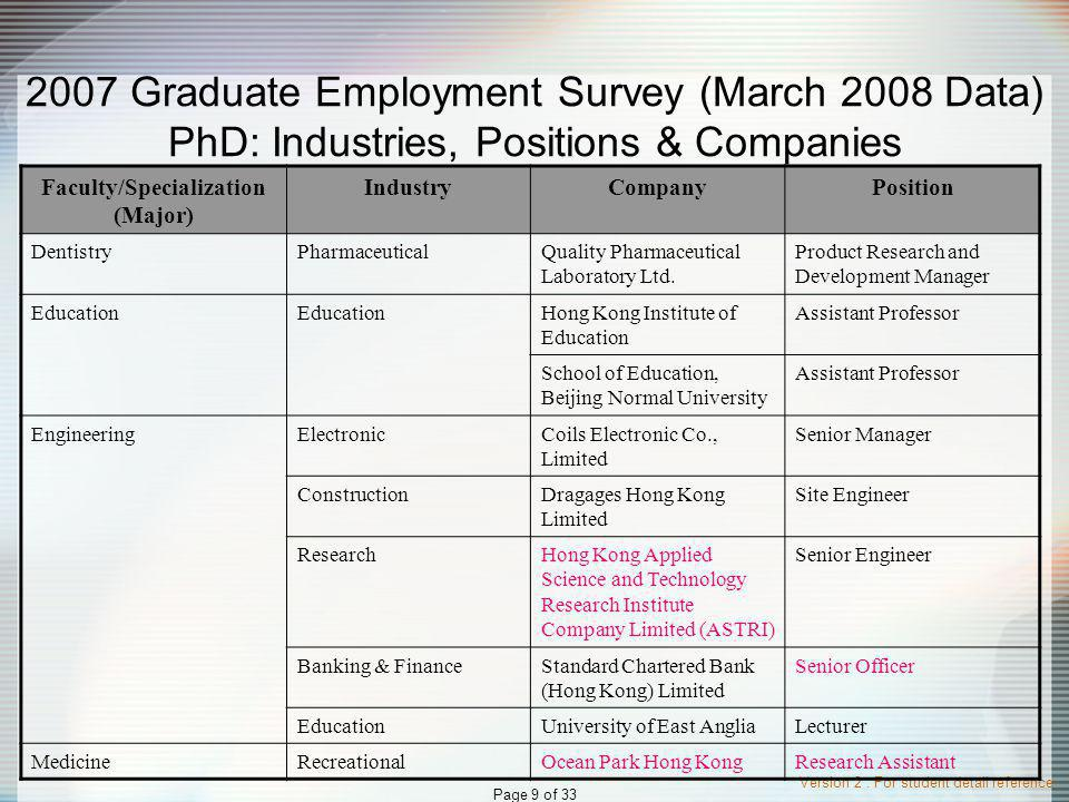 Version 2 : For student detail reference Page 9 of 33 2007 Graduate Employment Survey (March 2008 Data) PhD: Industries, Positions & Companies Faculty/Specialization (Major) IndustryCompanyPosition DentistryPharmaceuticalQuality Pharmaceutical Laboratory Ltd.
