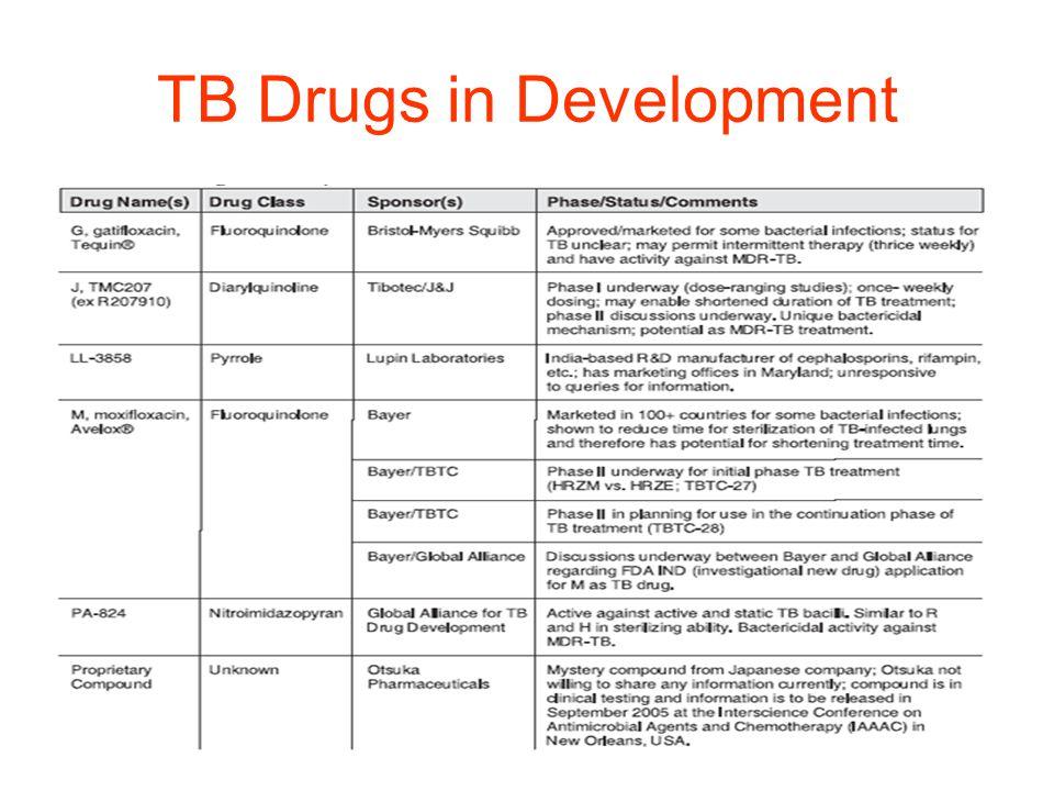 TB Drugs in Development