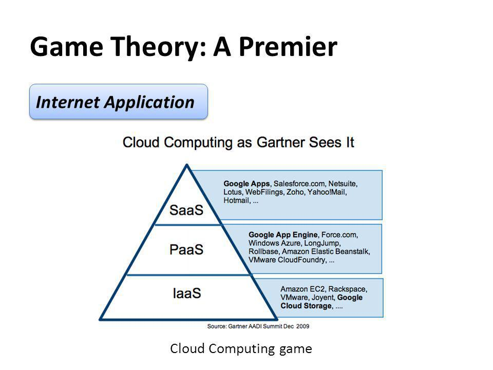 Game Theory: A Premier Internet Application Cloud Computing game
