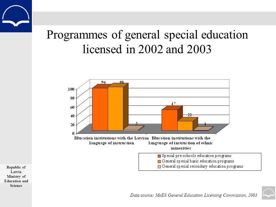 Programmes of general special education licensed in 2002 and 2003 Republic of Latvia Ministry of Education and Science Data source: MoES General Education Licensing Commission, 2003