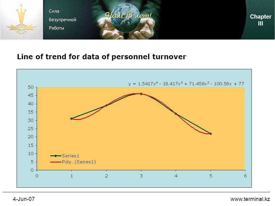 4-Jun-07www.terminal.kz Line of trend for data of personnel turnover Chapter III