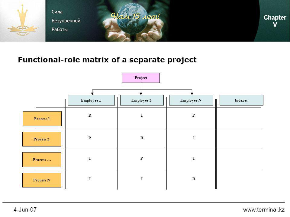 4-Jun-07www.terminal.kz Project Employee 1Employee 2Employee N Process 1 Process 2 Process … Process N Indexes R R R IP P P I I II I Functional-role matrix of a separate project Chapter V
