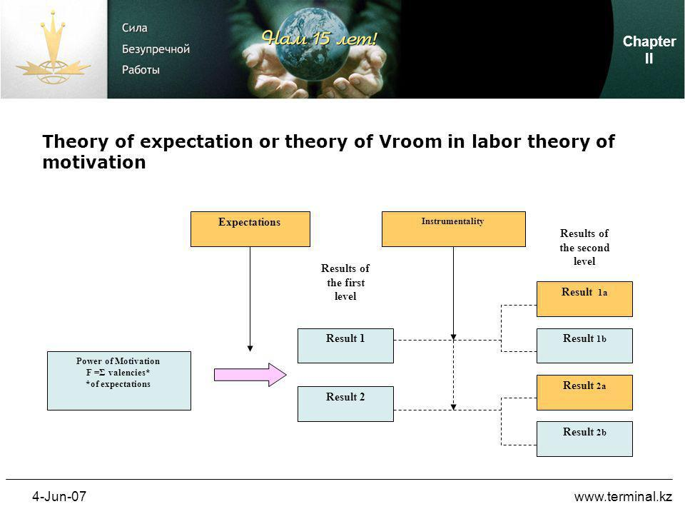 4-Jun-07www.terminal.kz Power of Motivation F =Σ valencies* *of expectations Expectations Result 1 Result 2 Results of the first level Result 1а Result 1b Result 2а Result 2b Instrumentality Results of the second level Theory of expectation or theory of Vroom in labor theory of motivation Chapter II