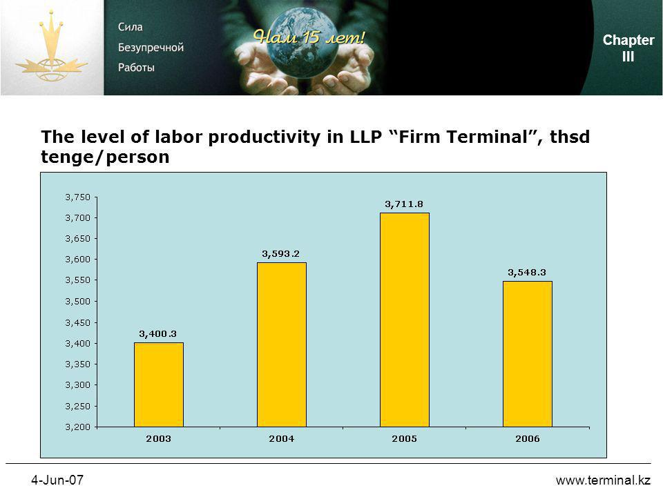 4-Jun-07www.terminal.kz Dynamics of personnel turnover in LLP Firm Terminal Chapter III