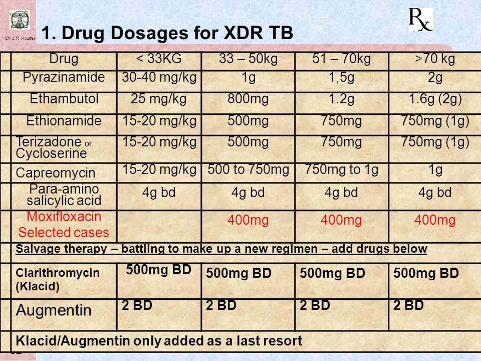 Dr I H Master 31 WHO – Grouping of MDR-TB Drugs GROUPDRUGS Group 1 First-line oral drugs Ethambutol (E) Pyrazinamide (Z) Group 2 Injectable Anti-TB ag