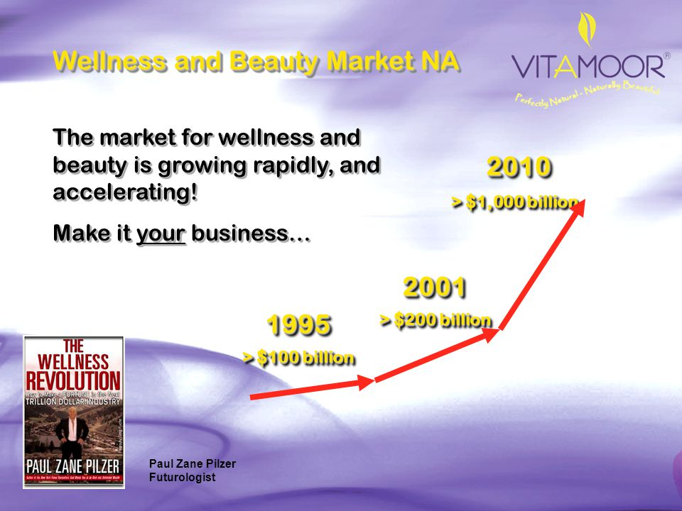The Beauty Market in North America 4.293 1.102 1.020 0.321 0.651 1.929 3.688 1.734 1.146 0.966 0 0.5 1.0 1.5 2.0 2.5 3.0 3.5 4.0 4.5 Vitamoor focuses on the top 2 selling areas: Utility Products Every Woman Uses.