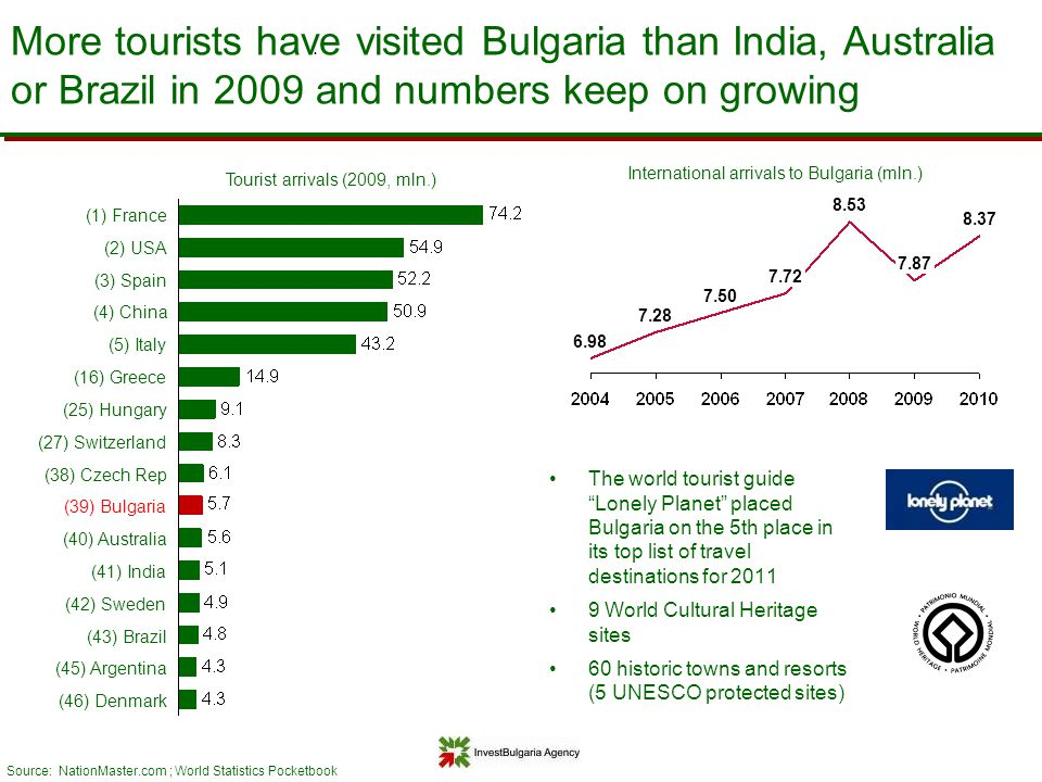 More tourists have visited Bulgaria than India, Australia or Brazil in 2009 and numbers keep on growing Source: NationMaster.com ; World Statistics Po
