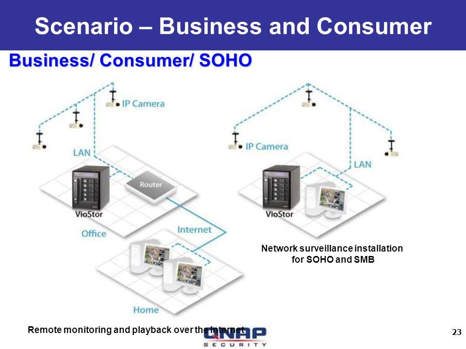 23 Scenario – Business and Consumer Business/ Consumer/ SOHO Remote monitoring and playback over the Internet Network surveillance installation for SO