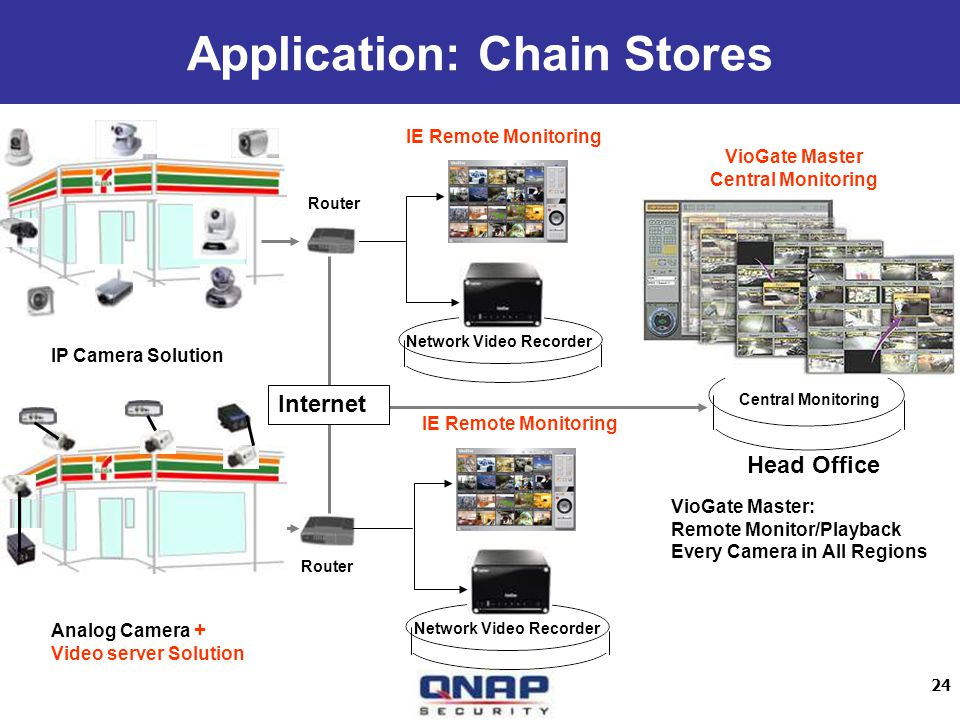 24 Application: Chain Stores Network Video Recorder Internet Router Head Office Central Monitoring IE Remote Monitoring VioGate Master Central Monitor