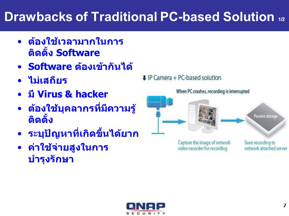 7 Drawbacks of Traditional PC-based Solution 1/2 Software Virus & hacker