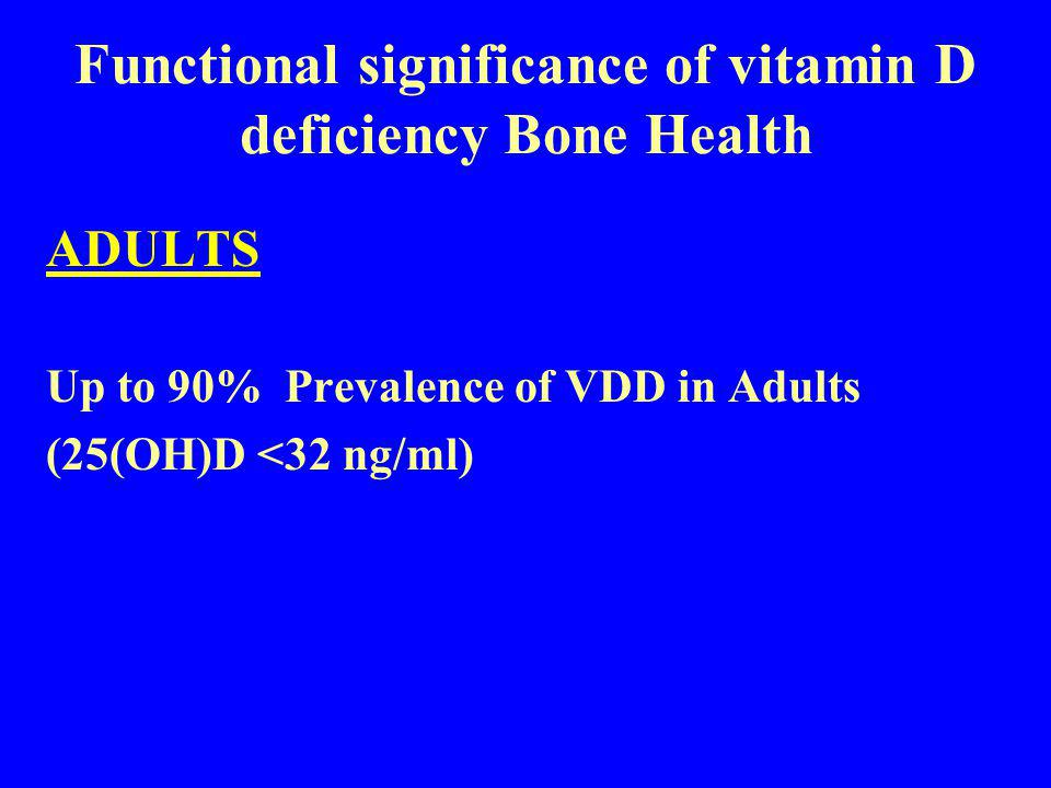 Functional significance of vitamin D deficiency Bone Health ADULTS Up to 90% Prevalence of VDD in Adults (25(OH)D <32 ng/ml)