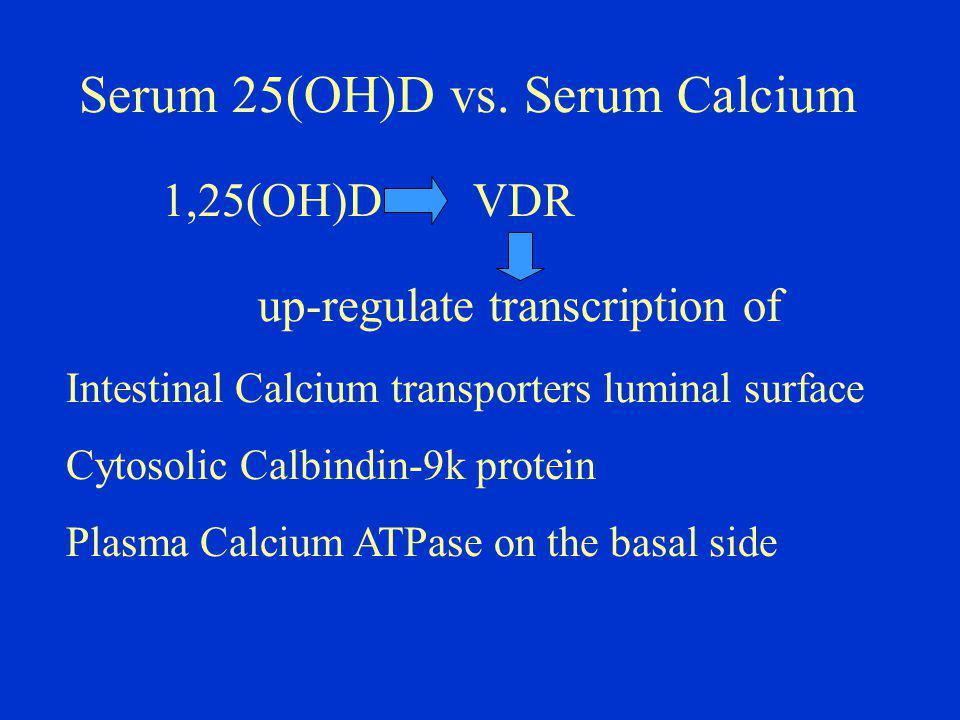 Serum 25(OH)D vs.