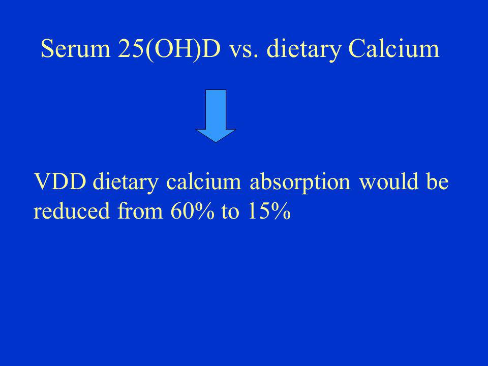 Serum 25(OH)D vs. dietary Calcium VDD dietary calcium absorption would be reduced from 60% to 15%