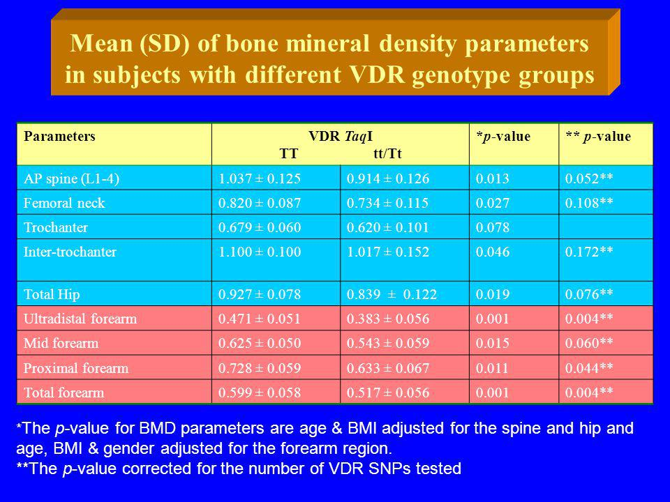 Mean (SD) of bone mineral density parameters in subjects with different VDR genotype groups ParametersVDR TaqI TT tt/Tt *p-value** p-value AP spine (L1-4)1.037 ± 0.1250.914 ± 0.1260.0130.052** Femoral neck0.820 ± 0.0870.734 ± 0.1150.0270.108** Trochanter0.679 ± 0.0600.620 ± 0.1010.078 Inter-trochanter1.100 ± 0.1001.017 ± 0.1520.0460.172** Total Hip0.927 ± 0.0780.839 ± 0.1220.0190.076** Ultradistal forearm0.471 ± 0.0510.383 ± 0.0560.0010.004** Mid forearm0.625 ± 0.0500.543 ± 0.0590.0150.060** Proximal forearm0.728 ± 0.0590.633 ± 0.0670.0110.044** Total forearm0.599 ± 0.0580.517 ± 0.0560.0010.004** * The p-value for BMD parameters are age & BMI adjusted for the spine and hip and age, BMI & gender adjusted for the forearm region.