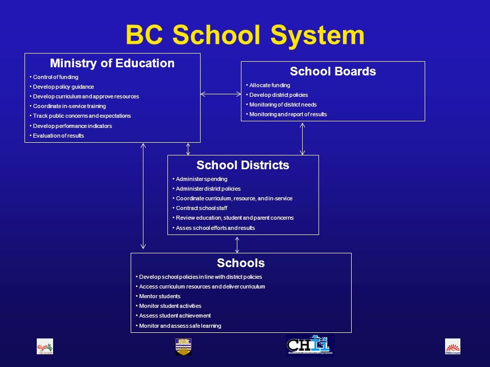 BC School System Ministry of Education Control of funding Develop policy guidance Develop curriculum and approve resources Coordinate in-service train