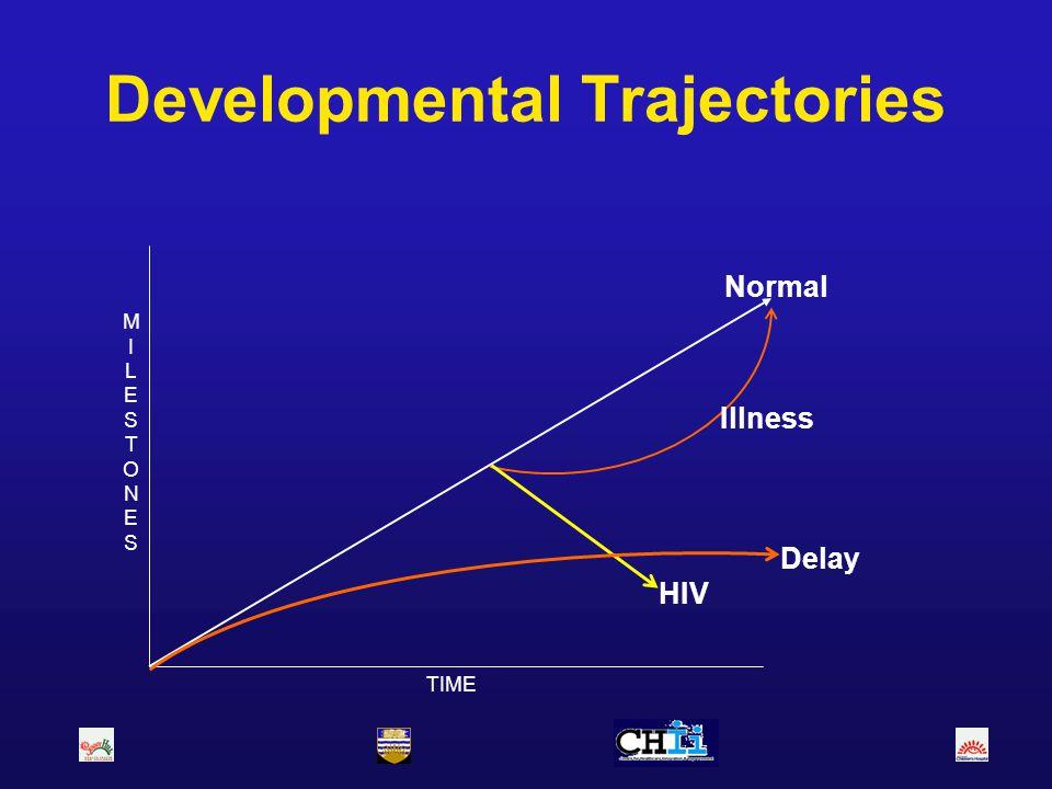 High Risk Children Established Risk –Chromosomal abnormalities, e.g.