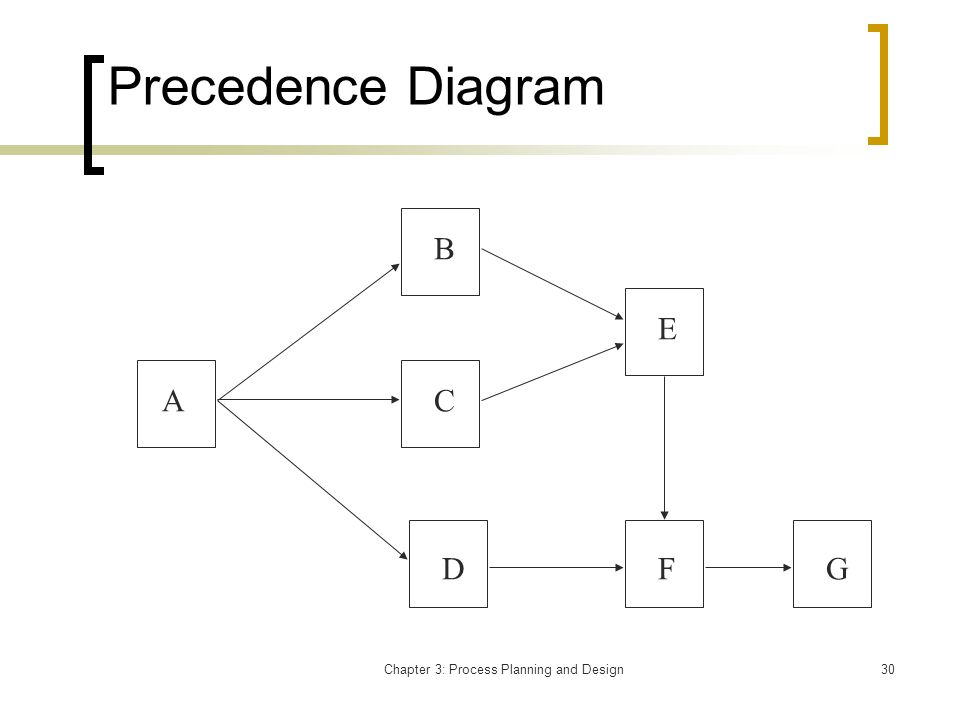 Chapter 3: Process Planning and Design30 Precedence Diagram A B C D E FG