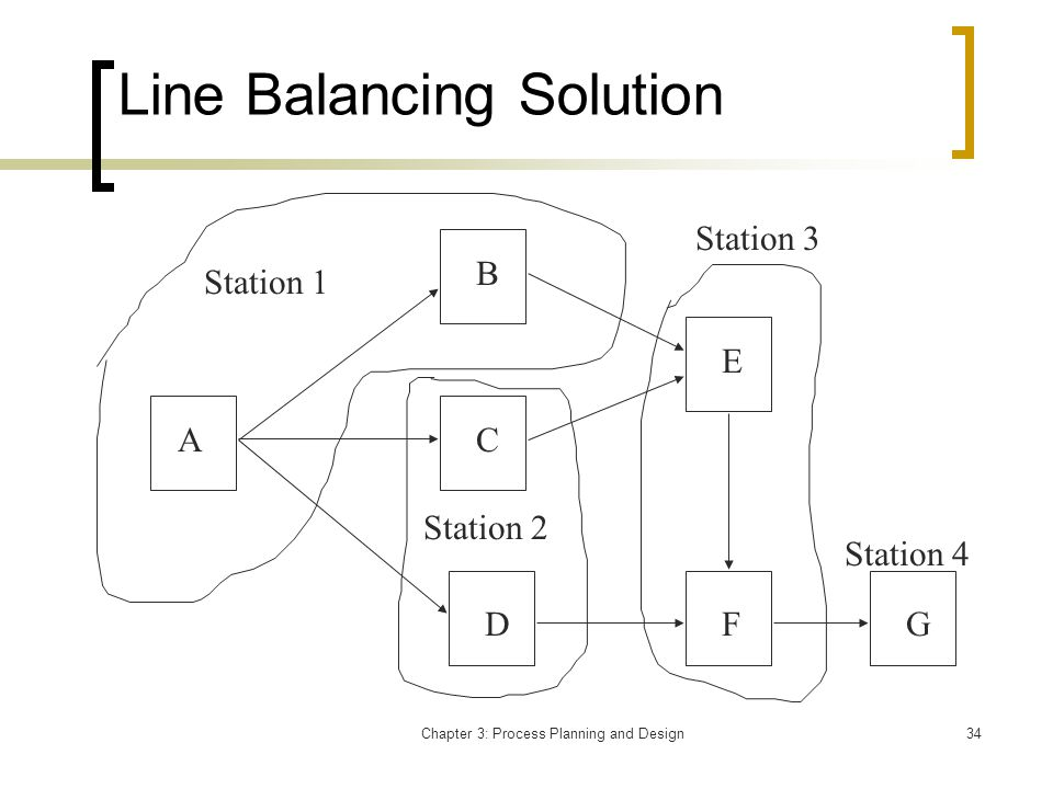 Chapter 3: Process Planning and Design34 Line Balancing Solution A B C D E FG Station 1 Station 2 Station 3 Station 4
