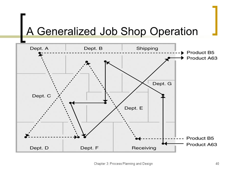 Chapter 3: Process Planning and Design40 A Generalized Job Shop Operation