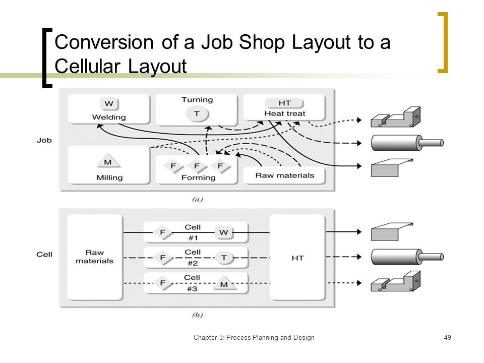 Chapter 3: Process Planning and Design49 Conversion of a Job Shop Layout to a Cellular Layout