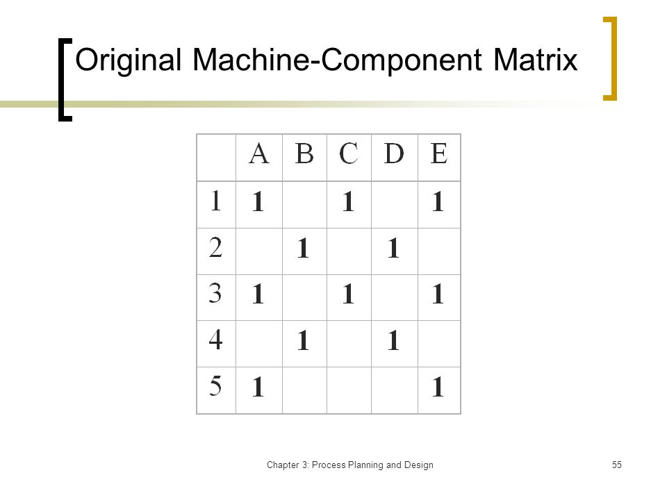 Chapter 3: Process Planning and Design55 Original Machine-Component Matrix