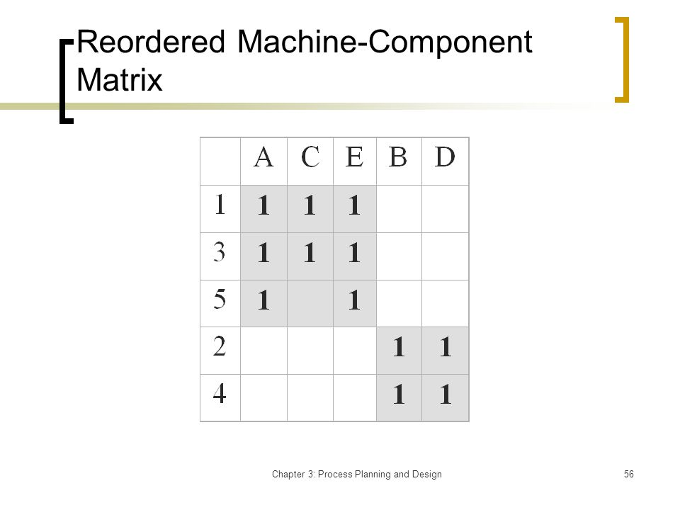 Chapter 3: Process Planning and Design56 Reordered Machine-Component Matrix