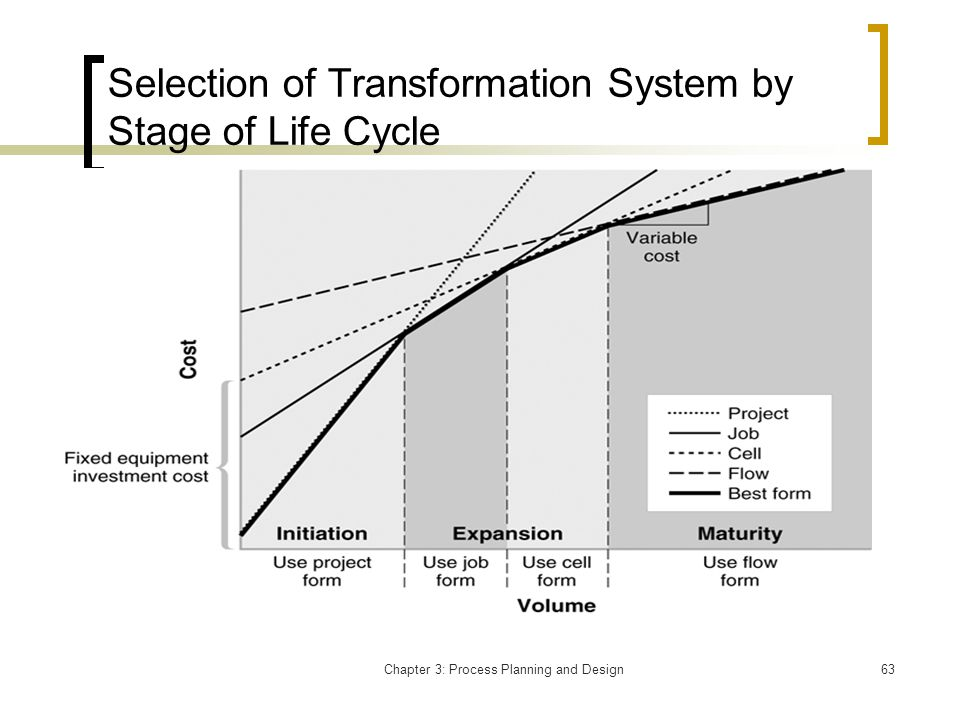 Chapter 3: Process Planning and Design63 Selection of Transformation System by Stage of Life Cycle
