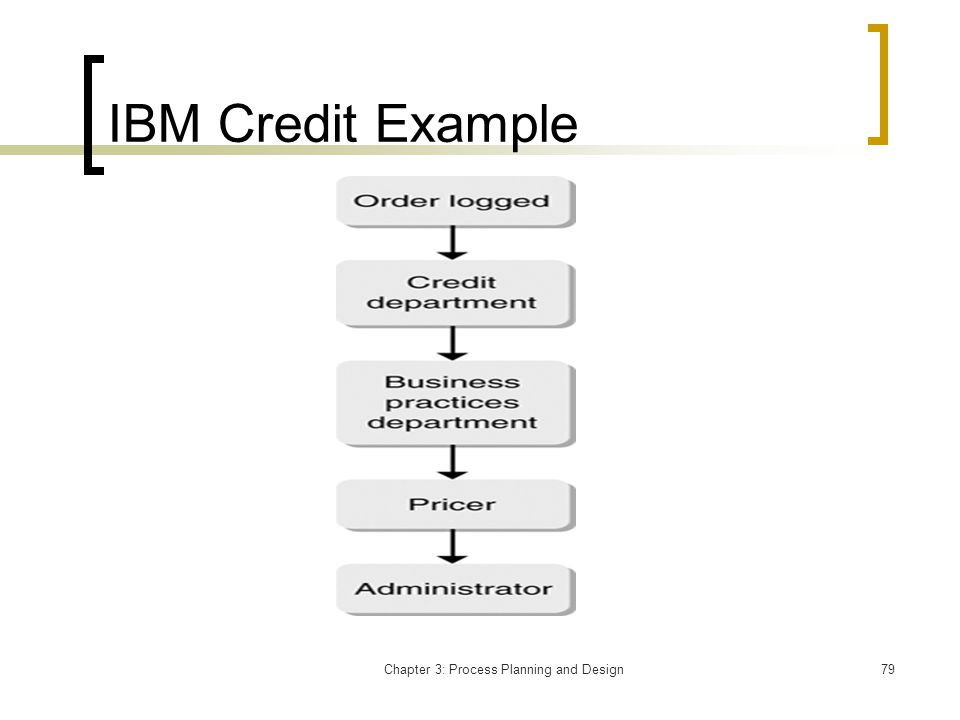 Chapter 3: Process Planning and Design79 IBM Credit Example