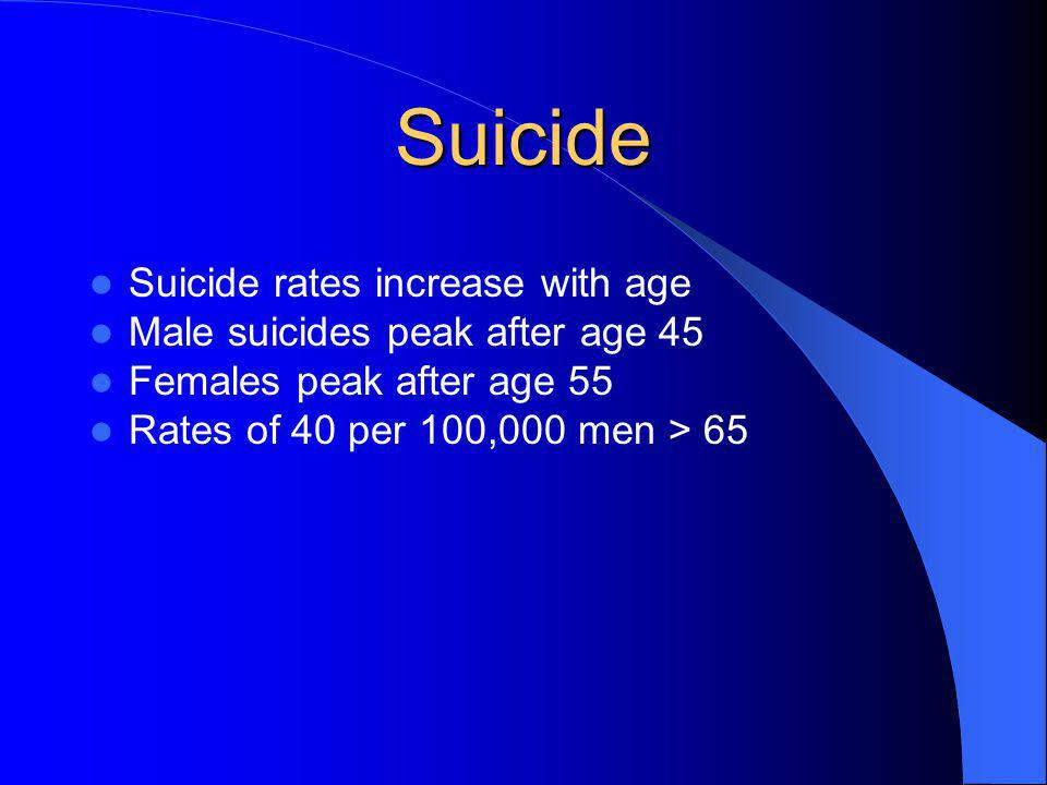 Suicide Suicide rates increase with age Male suicides peak after age 45 Females peak after age 55 Rates of 40 per 100,000 men > 65