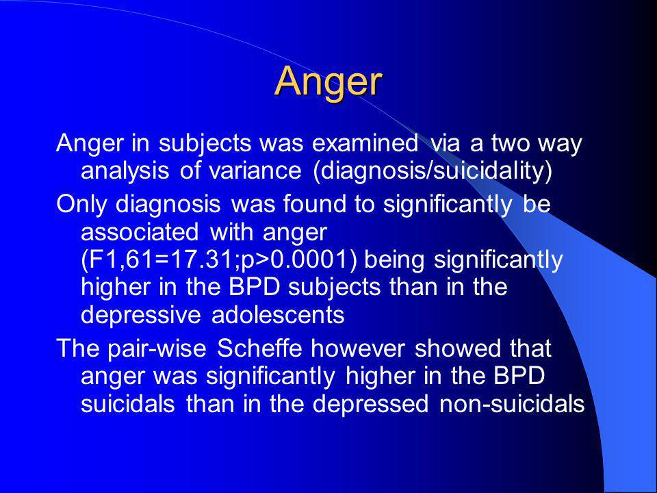 Anger Anger in subjects was examined via a two way analysis of variance (diagnosis/suicidality) Only diagnosis was found to significantly be associate