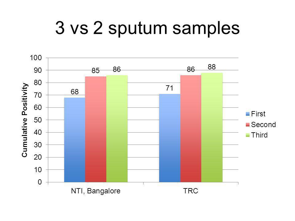 3 vs 2 sputum samples
