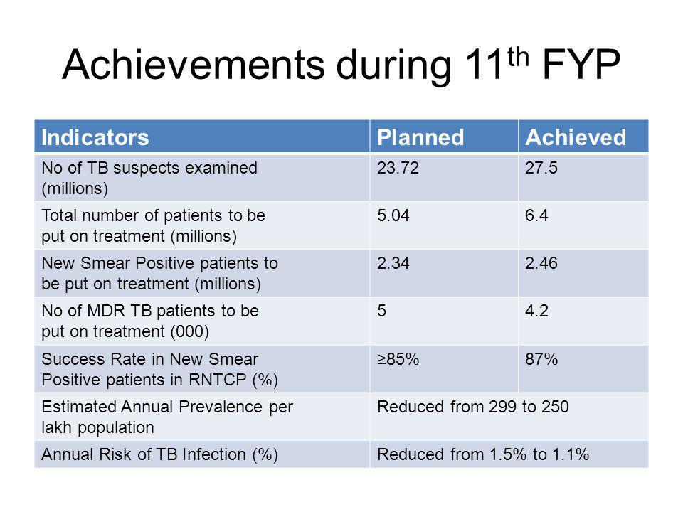 Achievements during 11 th FYP IndicatorsPlannedAchieved No of TB suspects examined (millions) 23.7227.5 Total number of patients to be put on treatment (millions) 5.046.4 New Smear Positive patients to be put on treatment (millions) 2.342.46 No of MDR TB patients to be put on treatment (000) 54.2 Success Rate in New Smear Positive patients in RNTCP (%) 85%87% Estimated Annual Prevalence per lakh population Reduced from 299 to 250 Annual Risk of TB Infection (%)Reduced from 1.5% to 1.1%