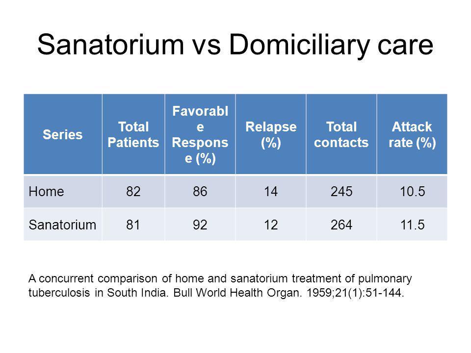 Sanatorium vs Domiciliary care Series Total Patients Favorabl e Respons e (%) Relapse (%) Total contacts Attack rate (%) Home82861424510.5 Sanatorium81921226411.5 A concurrent comparison of home and sanatorium treatment of pulmonary tuberculosis in South India.