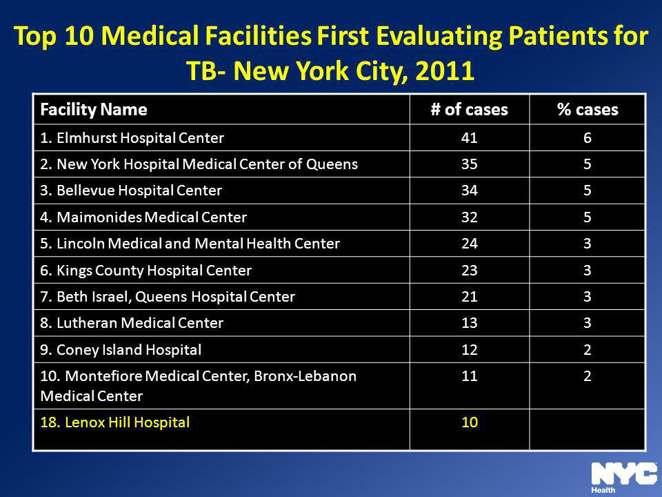 Top 10 Medical Facilities First Evaluating Patients for TB- New York City, 2011 Facility Name # of cases % cases 1. Elmhurst Hospital Center 416 2. Ne