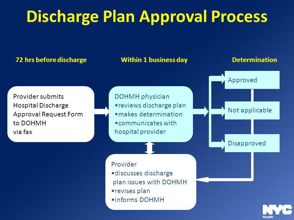 Discharge Plan Approval Process Determination72 hrs before dischargeWithin 1 business day Provider discusses discharge plan issues with DOHMH revises